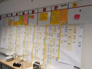 processen in kaart